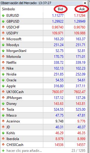 Observación del mercado