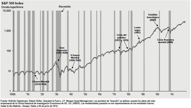 Crisis históricas - cómo puedo mejorar mis finanzas