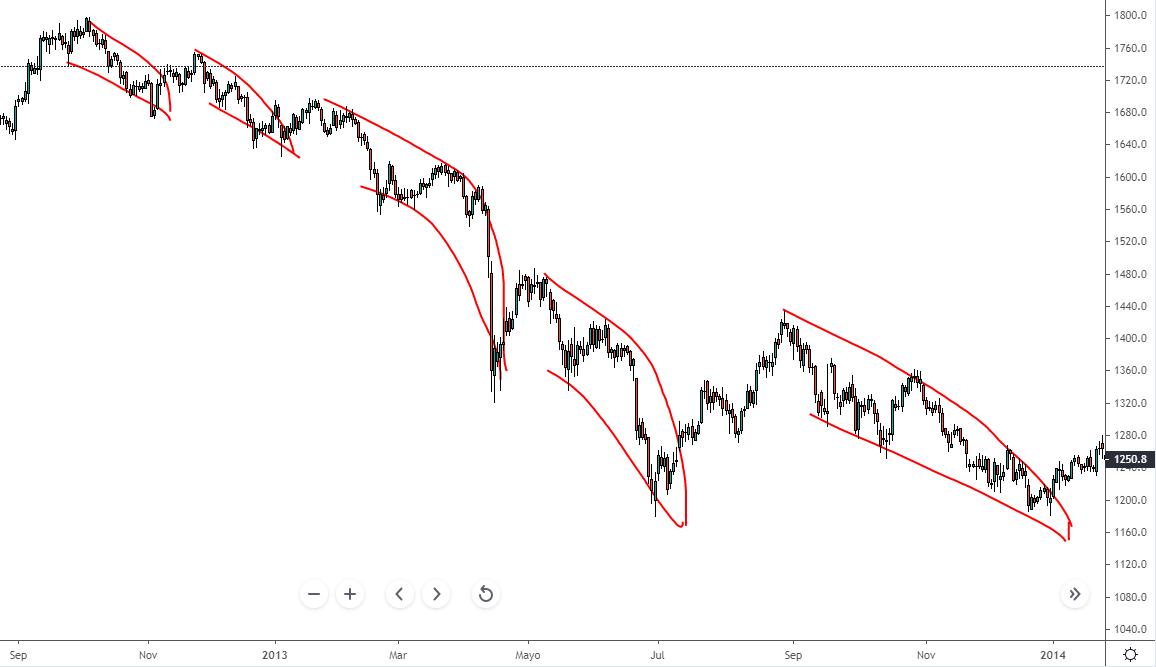 que es un bear market