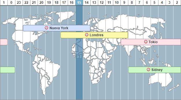 horario de apertura de mercado forex. Fuente: investing.com
