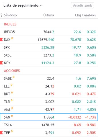 lista de seguimiento en trading view